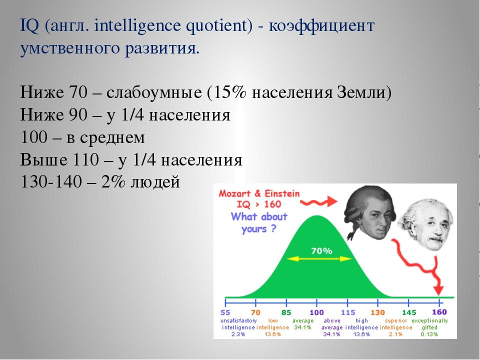 IQ (англ. intelligence quotient) - коэффициент умственного развития. Ниже 70...
