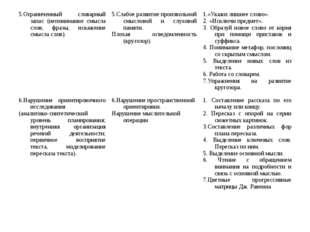 5.Ограниченный словарный запас (непонимание смысла слов, фразы, искажение смы
