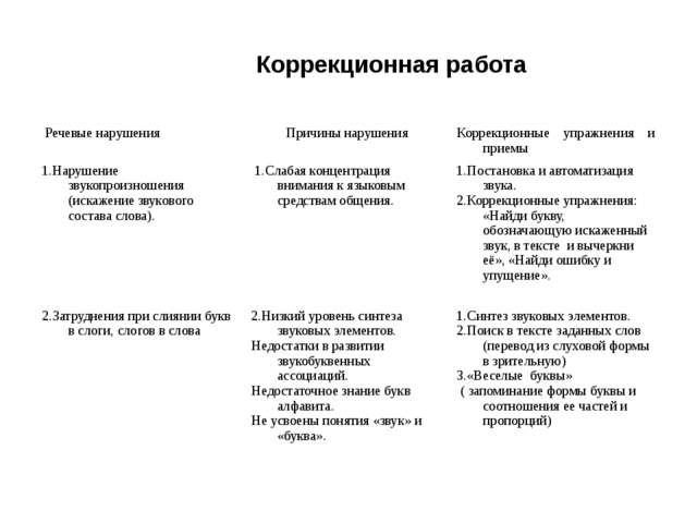 Коррекционная работа Речевые нарушения Причины нарушения Коррекционные упраж...