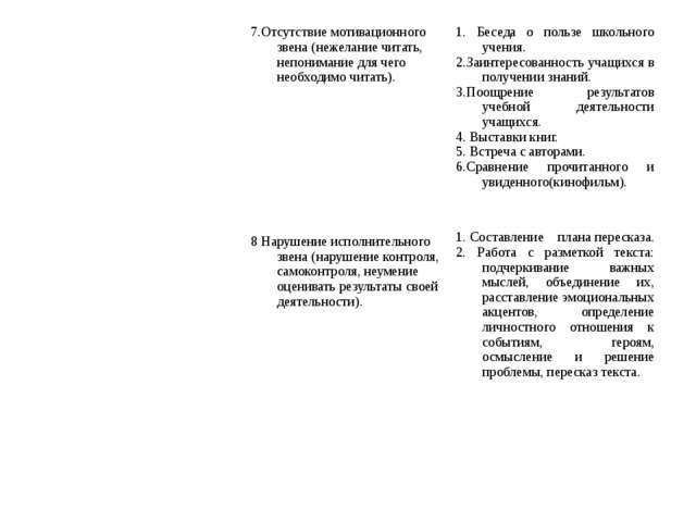 7.Отсутствие мотивационного звена (нежелание читать, непонимание для чего не...