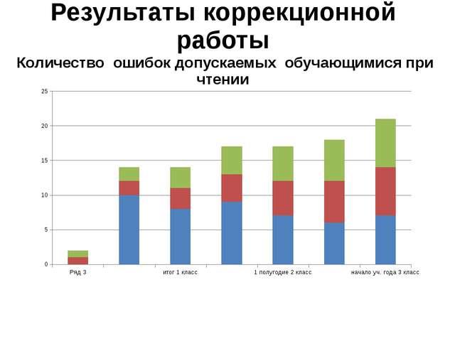 Результаты коррекционной работы Количество ошибок допускаемых обучающимися пр...
