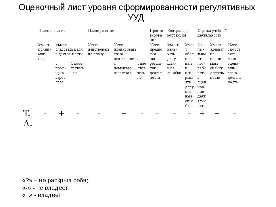 Оценочный лист уровня сформированности регулятивных УУД «?» – не раскрыл себя...