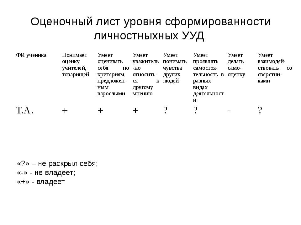 Оценочный лист уровня сформированности личностныхных УУД «?» – не раскрыл себ...
