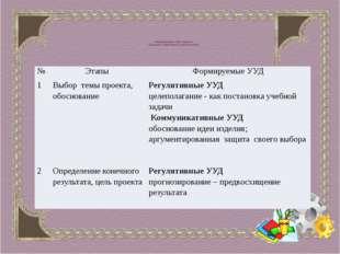 «Формирование УУД учащихся на разных этапах работы над проектом» № Этапы Фор