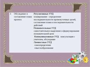 3 Обсуждение и составление плана проекта Регулятивные УУД планирование - опр