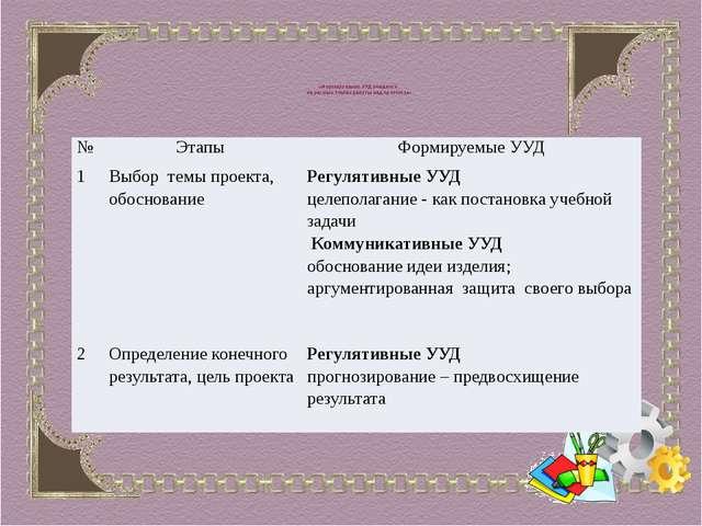 «Формирование УУД учащихся на разных этапах работы над проектом» № Этапы Фор...