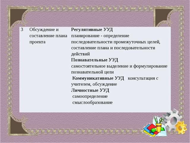 3 Обсуждение и составление плана проекта Регулятивные УУД планирование - опр...