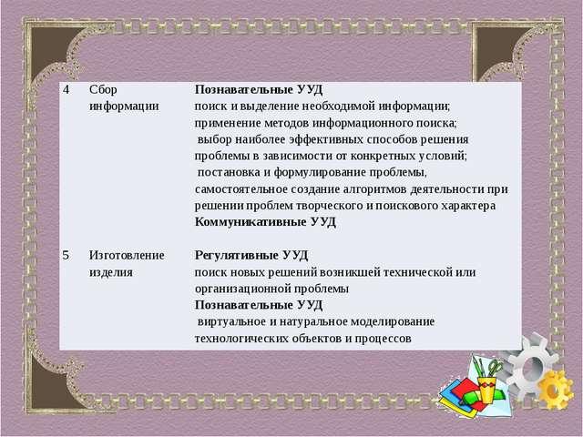 4 Сбор информации Познавательные УУД поиск и выделение необходимой информаци...
