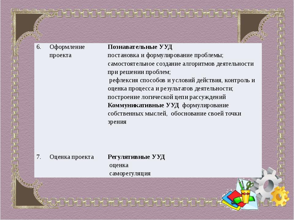 6. Оформление проекта Познавательные УУД постановка и формулирование проблем...