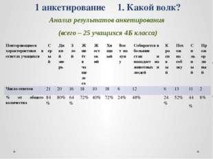 Анализ результатов анкетирования (всего – 25 учащихся 4Б класса) 1 анкетирова