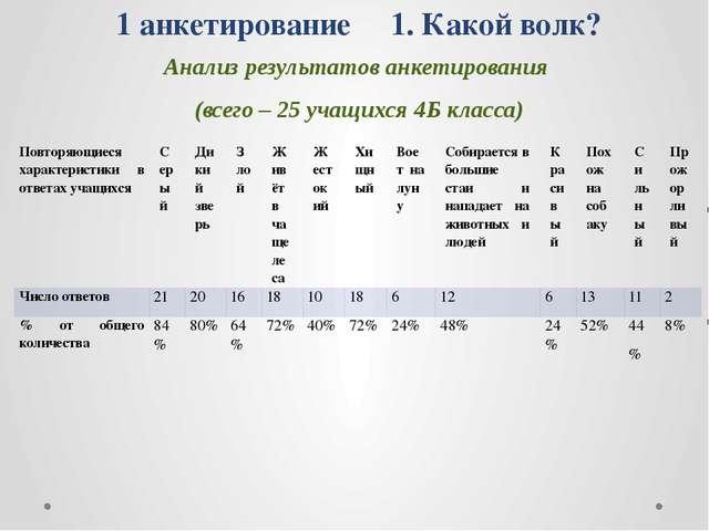 Анализ результатов анкетирования (всего – 25 учащихся 4Б класса) 1 анкетирова...