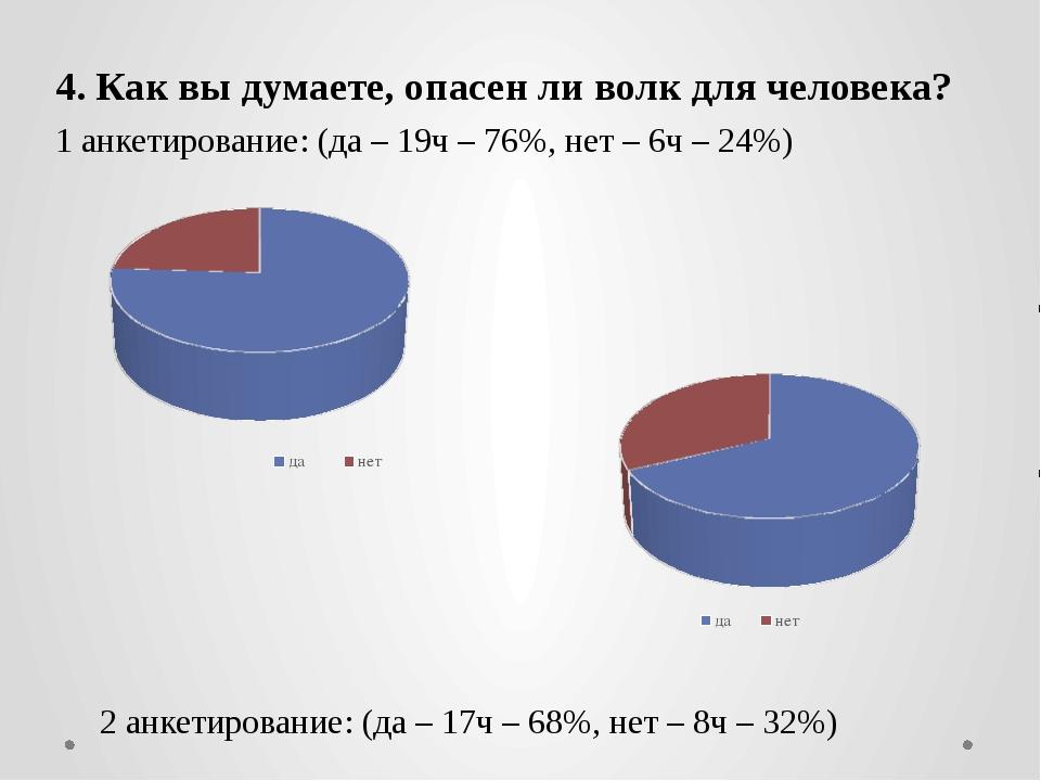 4. Как вы думаете, опасен ли волк для человека? 1 анкетирование: (да – 19ч –...