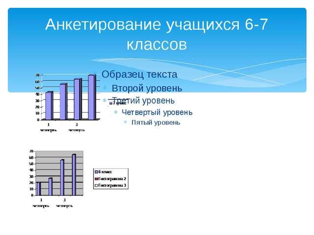Анкетирование учащихся 6-7 классов
