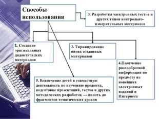 Способы использования 1. Создание оригинальных дидактических материалов 3. Ра