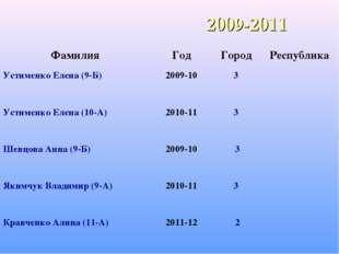2009-2011 ФамилияГодГородРеспублика Устименко Елена (9-Б)2009-103 Устим