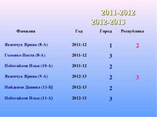 2011-2012 2012-2013 Фамилия Год ГородРеспублика Якимчук Ярина (8-А)2011-1