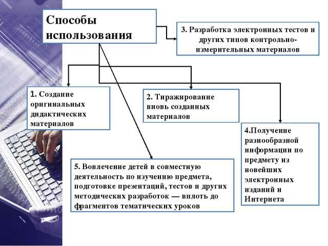 Способы использования 1. Создание оригинальных дидактических материалов 3. Ра...