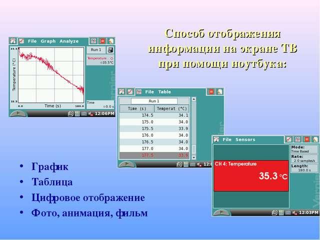 Способ отображения информации на экране ТВ при помощи ноутбука: График Таблиц...