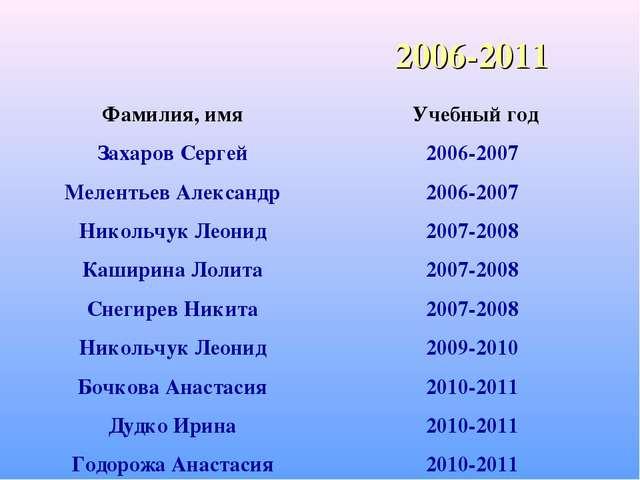 2006-2011 Фамилия, имя Учебный год Захаров Сергей2006-2007 Мелентьев Алекса...