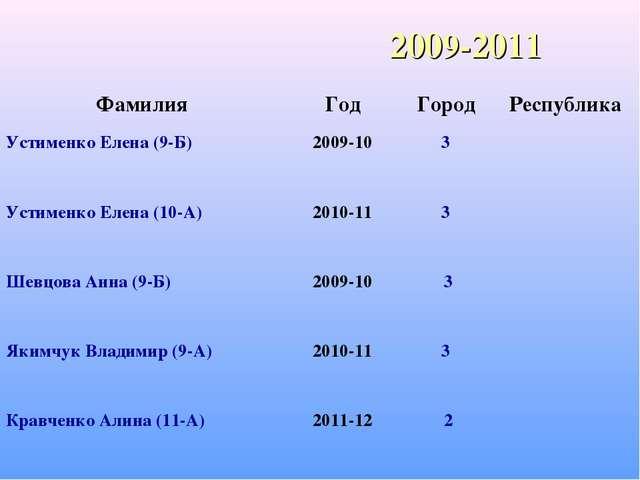 2009-2011 ФамилияГодГородРеспублика Устименко Елена (9-Б)2009-103 Устим...