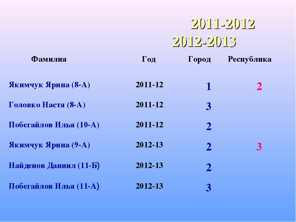2011-2012 2012-2013 Фамилия Год ГородРеспублика Якимчук Ярина (8-А)2011-1...