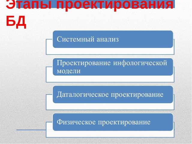 Этапы проектирования БД