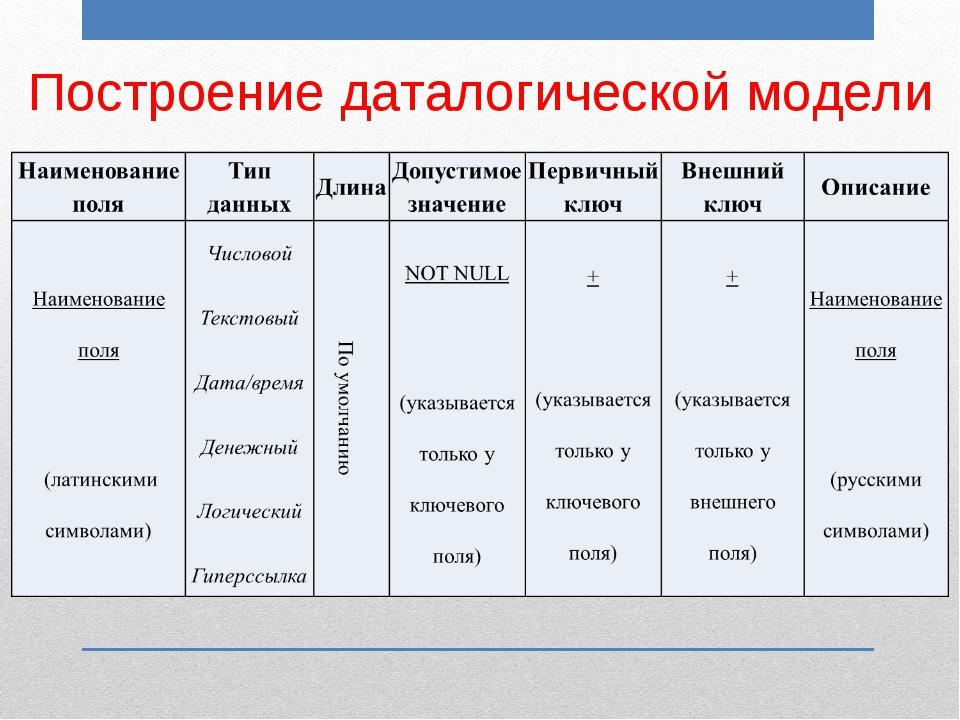 Построение даталогической модели