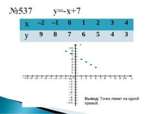 Вывод: Точки лежат на одной прямой. х–2–101234 у9876543