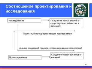 Соотношение проектирования и исследования Исследование Проектирование Получен