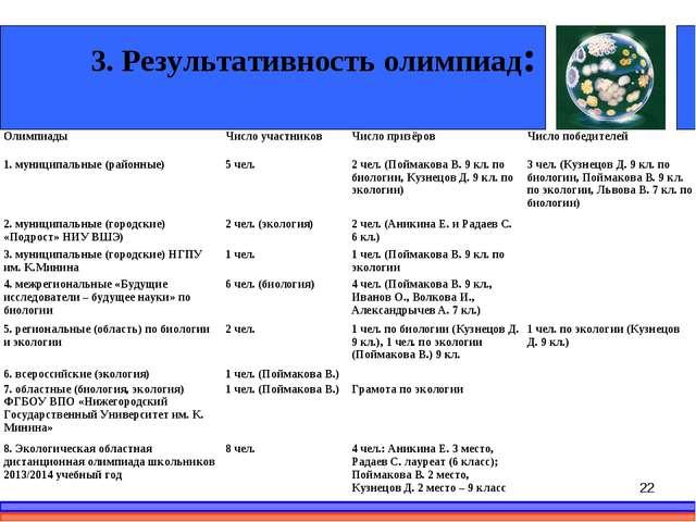 3. Результативность олимпиад: * Олимпиады Число участниковЧисло призёровЧи...