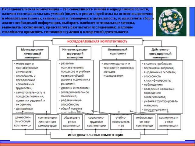 * Исследовательская компетенция – это совокупность знаний в определенной обла...