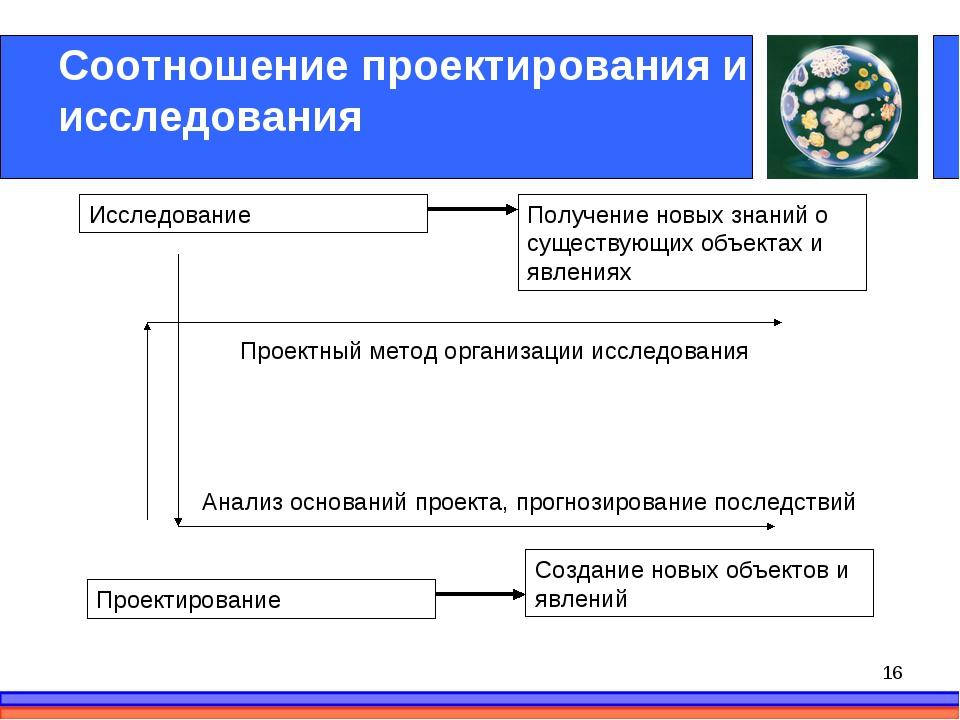Соотношение проектирования и исследования Исследование Проектирование Получен...
