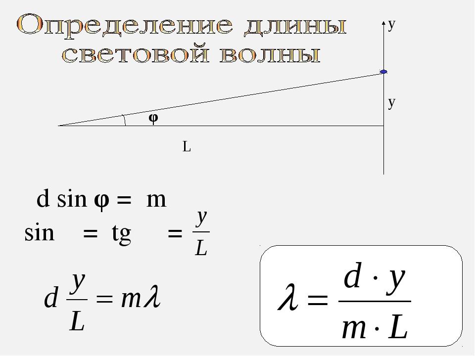 y L y d sin φ = m λ sin φ = tg φ = φ