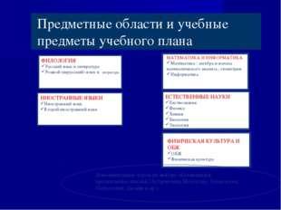 Предметные области и учебные предметы учебного плана ФИЛОЛОГИЯ Русский язык и
