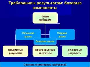 * Требования к результатам: базовые компоненты Система нормативных требований