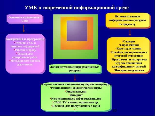 УМК в современной информационной среде Концепция и программа Учебник с CD и и...