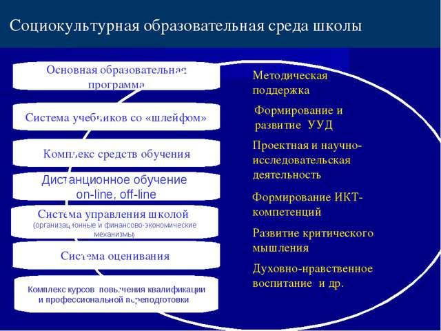 Комплекс средств обучения Дистанционное обучение on-line, off-line Система уп...