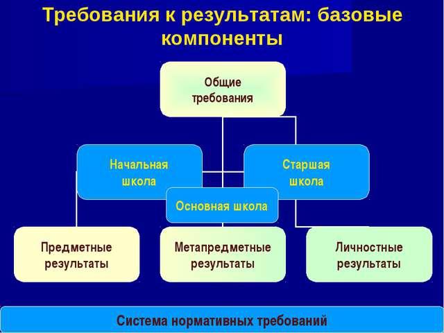 * Требования к результатам: базовые компоненты Система нормативных требований...