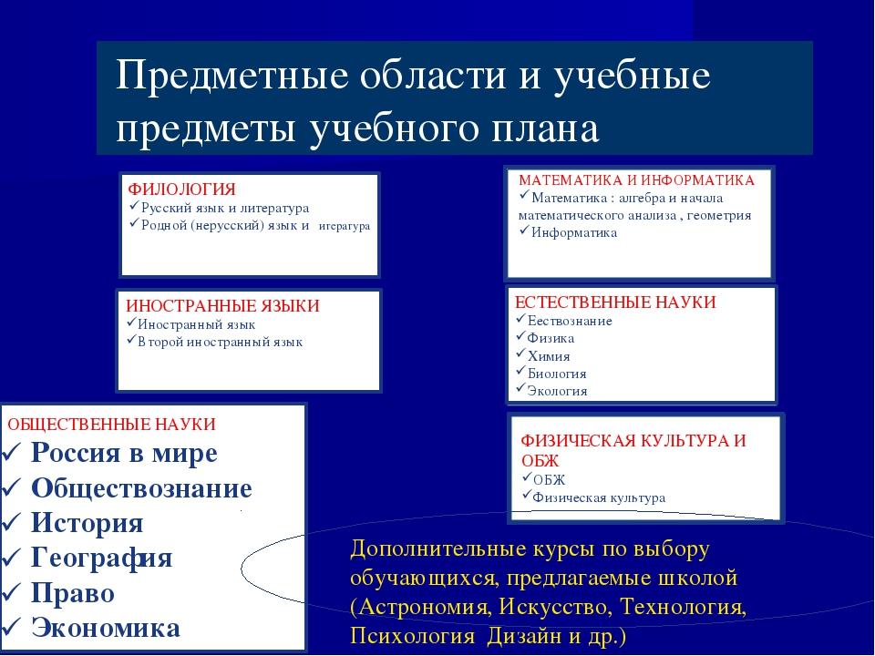 Предметные области и учебные предметы учебного плана ФИЛОЛОГИЯ Русский язык и...