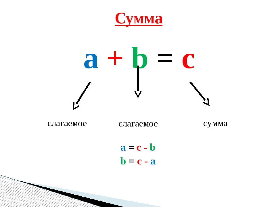 a + b = c a = c - b b = c - a Сумма слагаемое сумма слагаемое