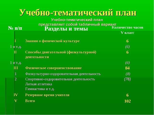 Учебно-тематический план Учебно-тематический план представляет собой табличны...