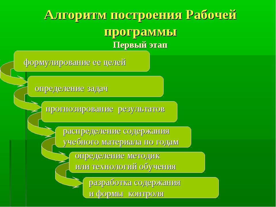 Алгоритм построения Рабочей программы Первый этап определение задач прогнозир...