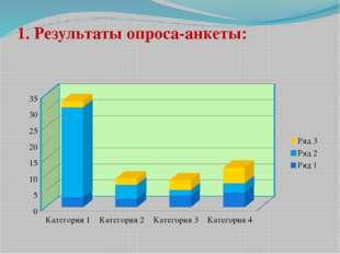1. Результаты опроса-анкеты: