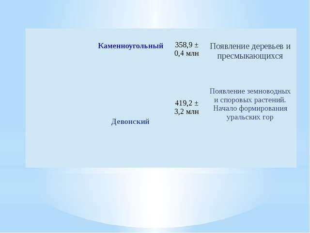 Каменноугольный 358,9± 0,4 млн Появлениедеревьев ипресмыкающихся   Дево...