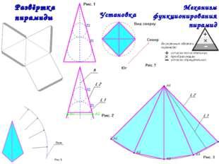 Механизм функционирования пирамид Развёртка пирамиды Установка