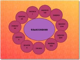 языкознание орфоэпия фразеология синтаксис пунктуация морфология этимология л