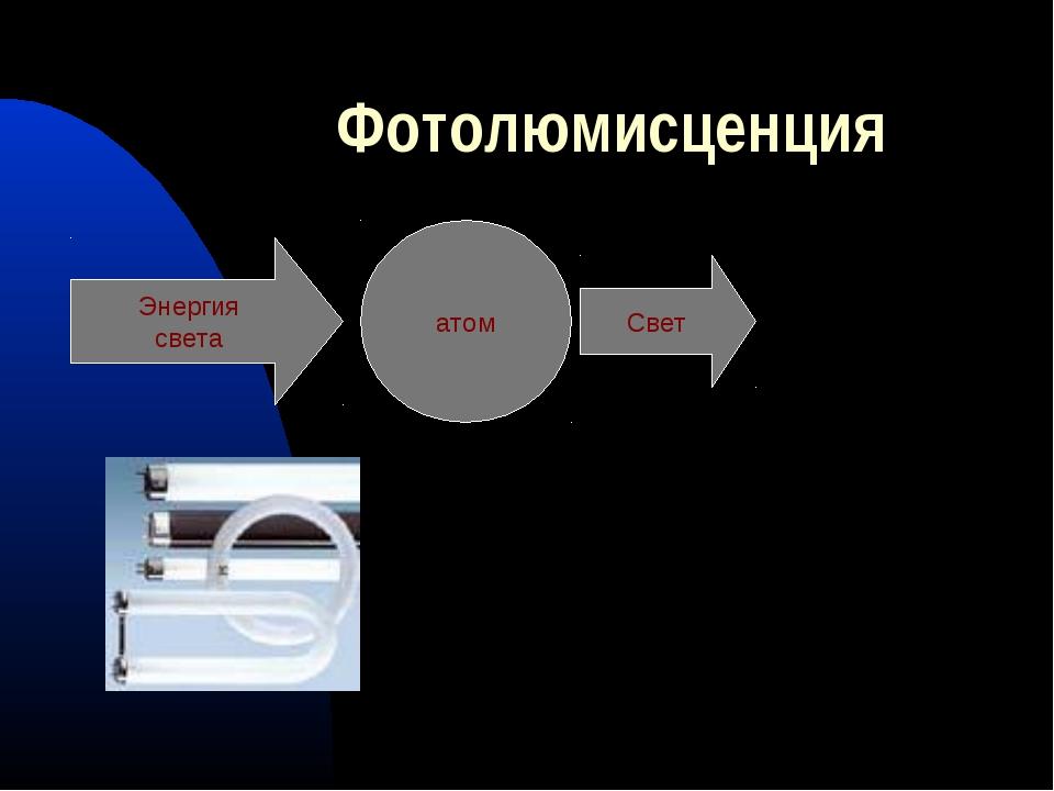 Фотолюмисценция Энергия света атом Свет