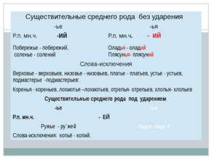 слайд №1 Существительные среднего родабез ударения -ье -ья Р.п. мн.ч.-ИЙ Р.п