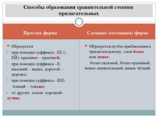 Простая форма Сложная (составная) форма Образуется при помощи суффикса –ЕЕ (-