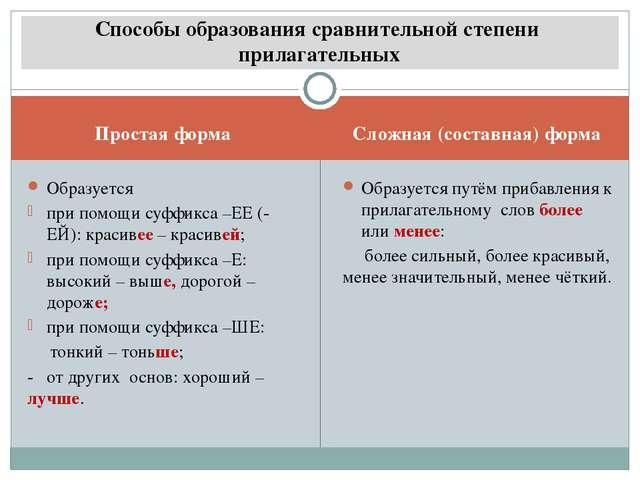 Простая форма Сложная (составная) форма Образуется при помощи суффикса –ЕЕ (-...